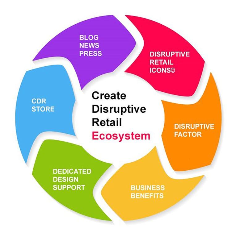 Create Disruptive Retail Ecosystem 2018, Gustie Creative LLC